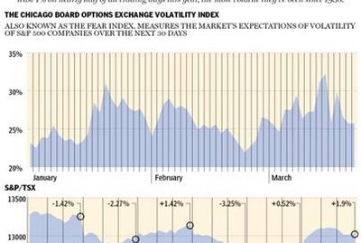 030 - Volatility Index