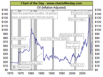 What influences the price of oil?